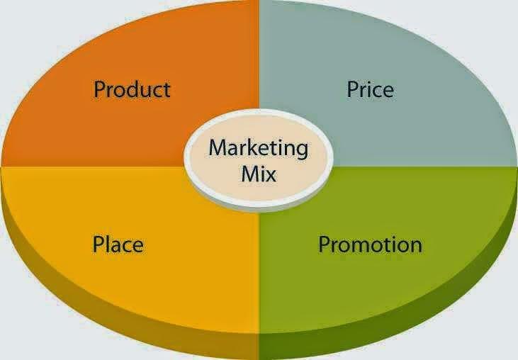 ini guys! 199 Contoh Judul Skripsi Manajemen Pemasaran Terbaik